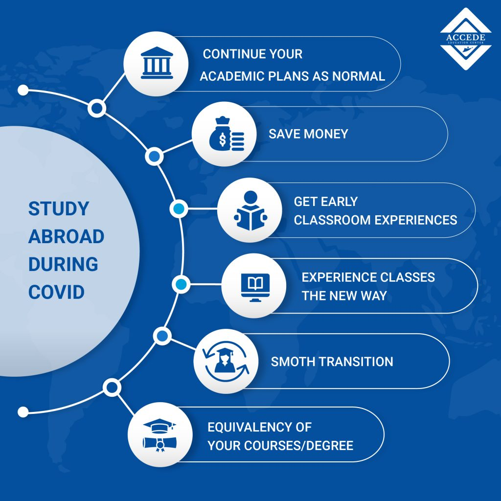 Abroad Study from nepal, study abroad from nepal